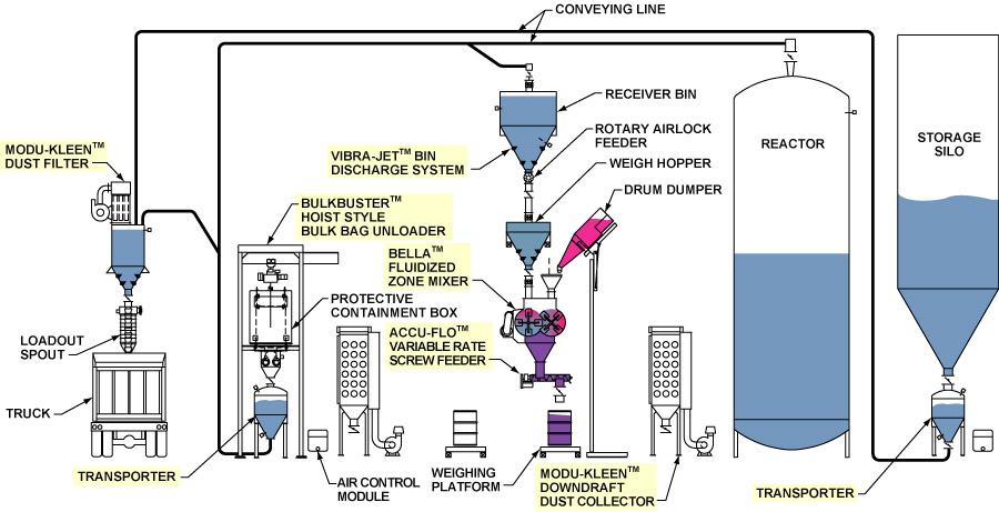 Dynamic Air Industry Solutions Chemical Industry