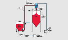 Dilute Phase Vacuum Conveying System